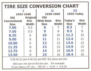 Tire Sizes on Tire Manufacturers Changed The Numbering System On Rear Tractor Tires